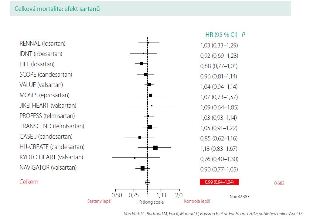 AT₁-blokátory snížení celkové mortality neprokázaly