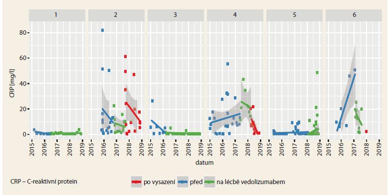 Průběh hladiny sérového CRP u 6 pacientů před, během a po léčbě vedolizumabem.<br> Graph 2. The time course of serum CRP levels in 6 patients before, during and after treatment with vedolizumab.