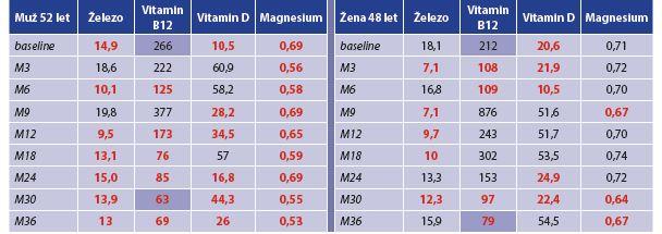Trend hladiny vitaminů a vybraných nutrientů po PMJD (sledování 36 měsíců)<br> Tab. 1: Trend in vitamins and selected nutrients after PMJD (36 months follow-up)