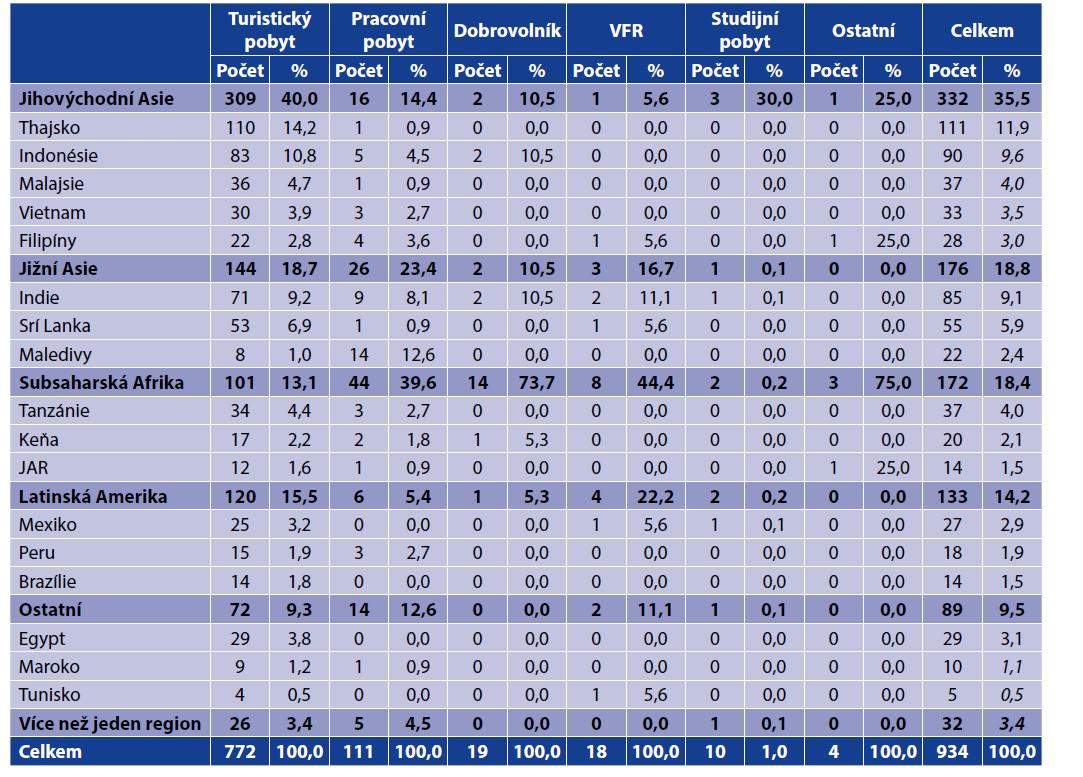 Nejčastěji navštívené oblasti a země podle typu pobytu<br> Table 2. The most frequently visited destinations and countries by travel type