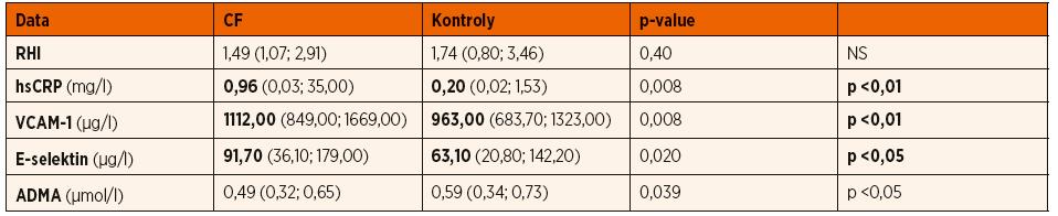 Hodnoty RHI a biomarkerů.
