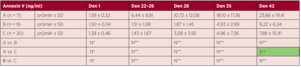Výsledky markerů hemolýzy – annexin V