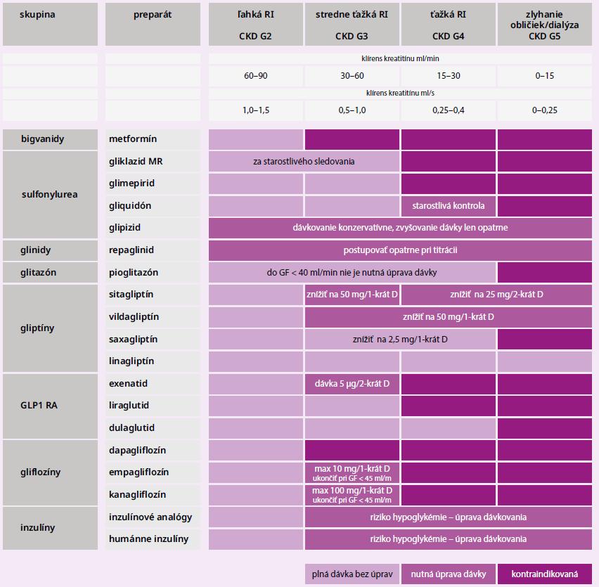 Schéma 2 | Použitie antidiabetík pri chronickej obličkovej chorobe