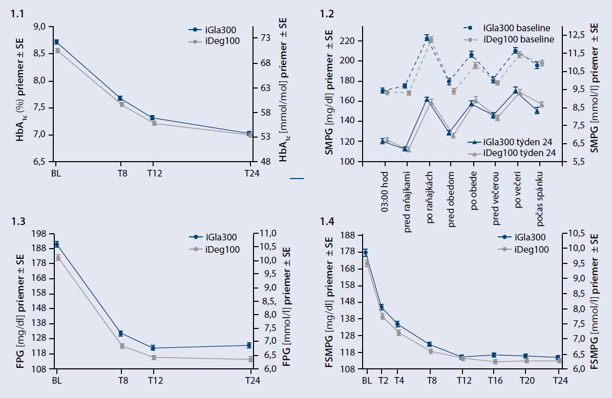 Zmena hladín HbA1c po 24-týždňovej liečbe (1.1), 8-bodový glykemický profil (1.2), glykémia nalačno v rámci návštevy (1.3), glykémia nalačno v selfmonitoringu (1.4)
