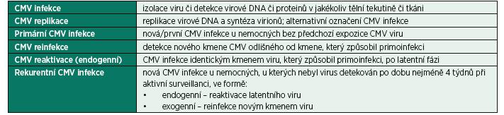 Nomenklatura a definice CMV interakce s hostitelem
