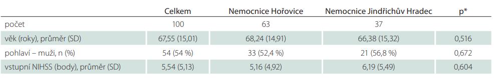 Soubor pacientů – základní demografi cké parametry podle místa léčby.