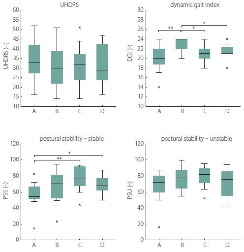 The effects of rehabilitation on postural and gait stability (results of primary analysis).