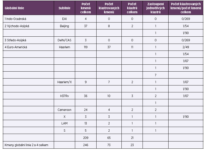 Diferenciace kmenů druhu <i>M. tuberculosis</i> v roce 2014<br> Table 1. Identification of <i>M. tuberculosis</i> strains in 2014
