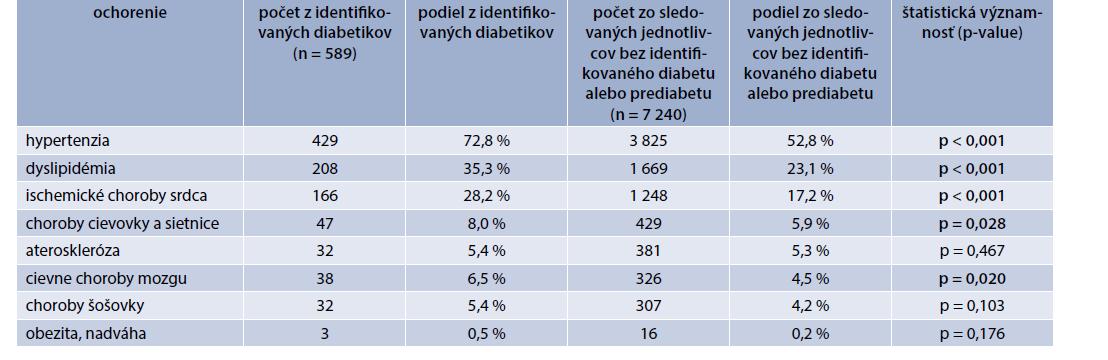 Prevalencia sledovaných ochorení u novo diagnostikovaných jedincov s DM2T. Vlastné údaje autorov