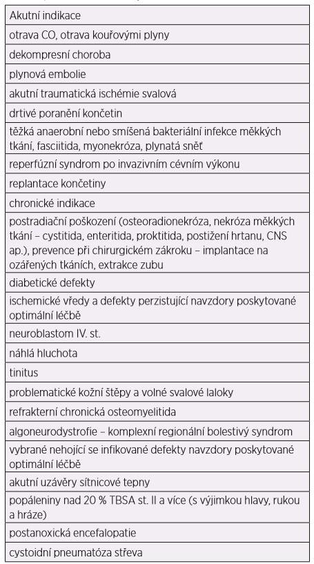 Indikace k hyperbarické oxygenoterapii dle vyhlášky MZ ČR č. 331/2007 Sb. ze dne 12. prosince 2007