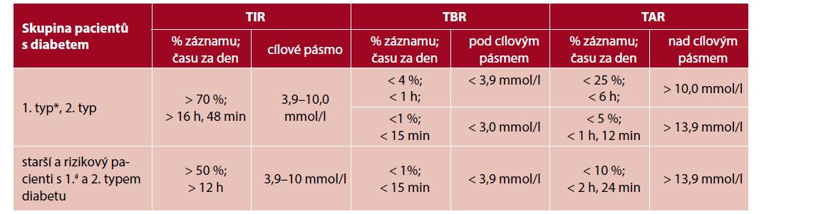 Doporučené cílové hodnoty časů v cílovém rozmezí u dospělých pacientů s diabetem 1. a 2. typu, starších či rizikových jedinců s diabetem (upraveno podle 6)
