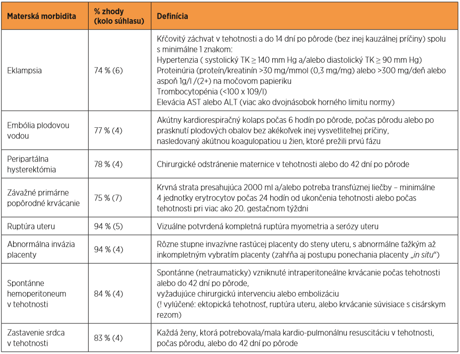 INOSS definície závažných materských morbidít (zdroj: voľne spracované podľa [8])