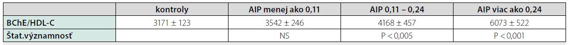 Hodnoty pomeru BChE/HDL-C u pacientov so steatózou pečene rozdelených podľa hodnoty aterogénneho indexu plazmy (AIP)