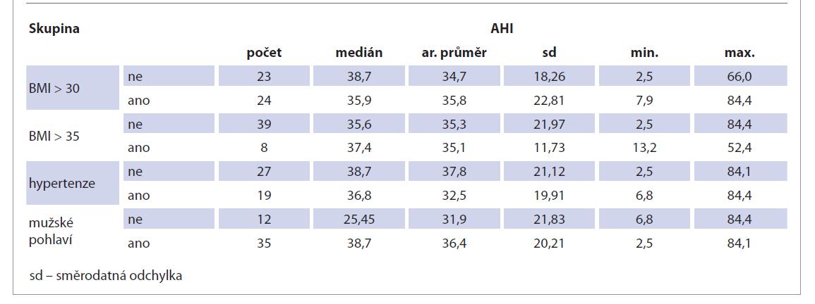 Porovnání AHI s výskytem BMI nad 30, BMI nad 35, hypertenze a mužského pohlaví.<br> Tab. 4. Comparison of AHI with BMI over 30, BMI over 35, hypertension and male gender.