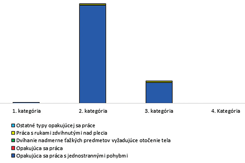 Hlásené ChzP v SR spôsobené biomechanickými faktormi podľa kategórií prác
