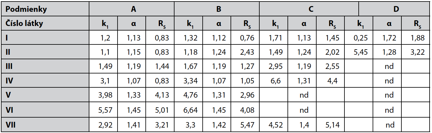 Chromatografické parametre pri podmienkach A, B, C, D