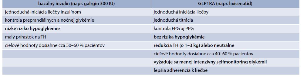 Bazálny inzulín a GLP1RA v klinickej praxi
