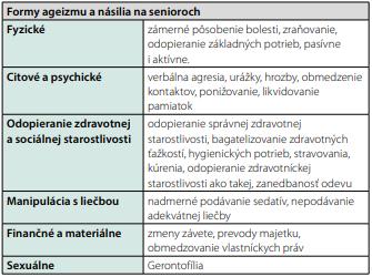 Formy ageizmu a násilia na senioroch. Podľa (1)