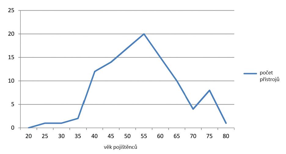 Věková struktura pojištěnců. Věk po 5 letech, počet přístrojů n = 105