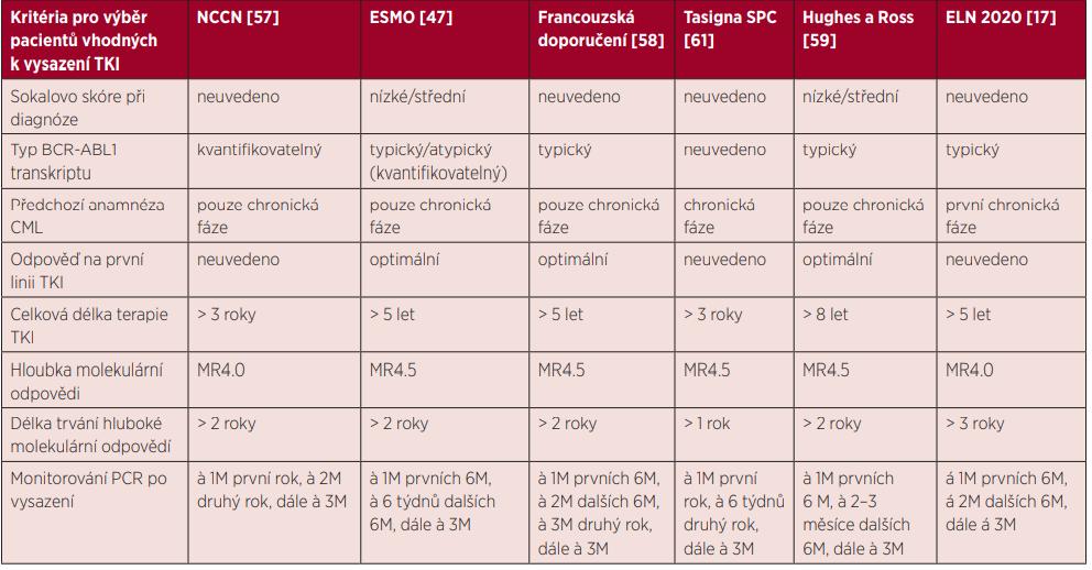 Kritéria pro výběr pacientů vhodných k vysazení TKI