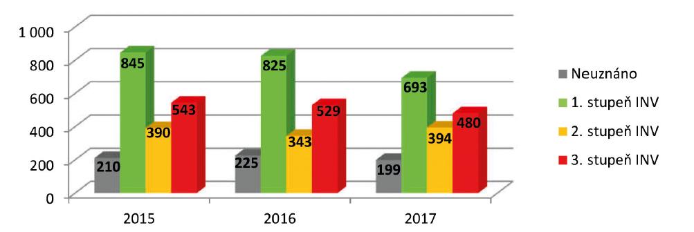 Počty posouzených pacientů s CN
