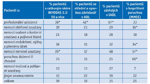 Zdravotní charakteristiky skupin geriatrických pacientů
