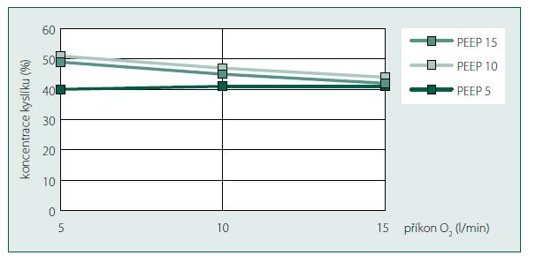 Statický test. Výsledná koncentrace kyslíku (%)