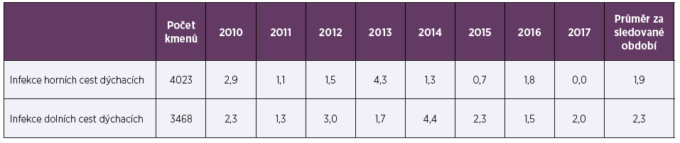 Necitlivost k penicilinu (%) u Streptococcus pneumoniae v letech 2010–2017 podle druhu vzorku<br> Table 1. Insensitivity to penicillin (%) in Streptococcus pneumoniae in 2010–2017 by sample type