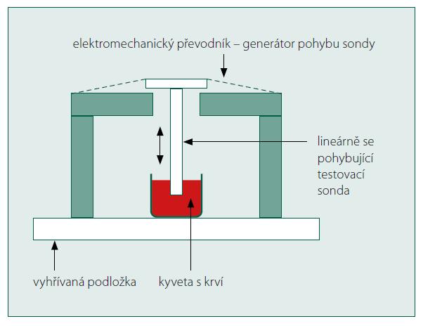 Schéma přístroje Sonoclot