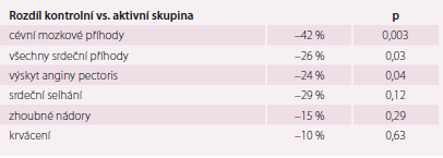 Výsledky studie SYST EUR.
