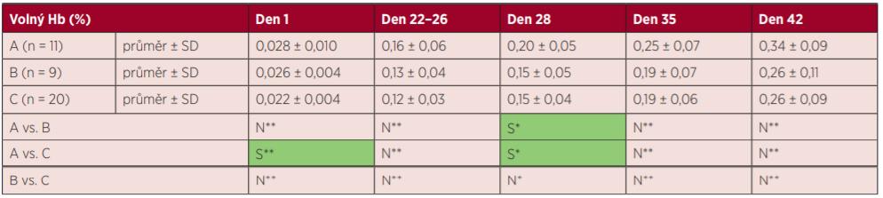 Výsledky markerů hemolýzy – volný hemoglobin