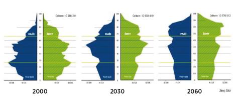 Věková skladba obyvatelstva podle pohlaví ČR v letech 2000, 2030 a 2060
