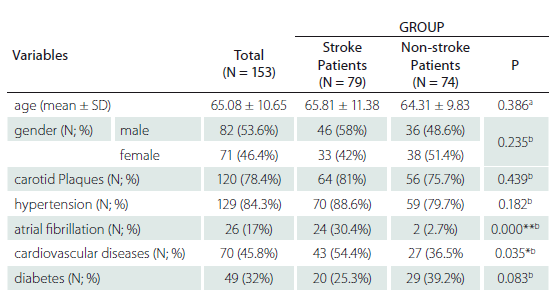 Demographic and clinical characteristics of the patients.