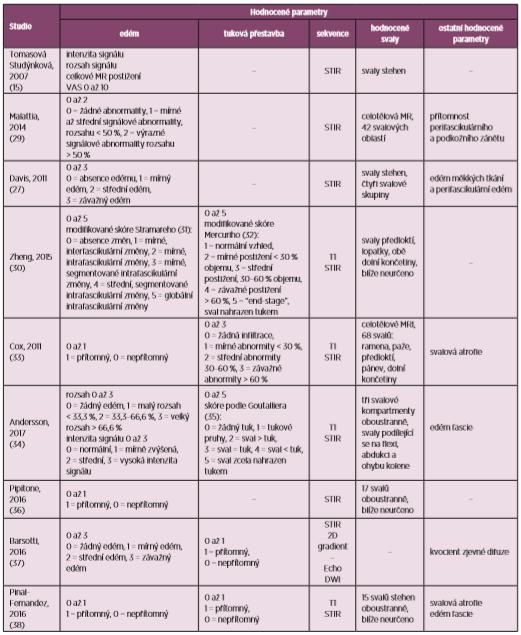 Přehled publikovaných skórovacích systémů (upraveno podle 28)