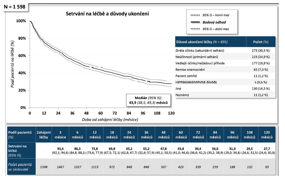 Dlouhodobá účinnost léčby adalimumabem (Humira®) u diagnózy RA: Setrvání na léčbě. .
