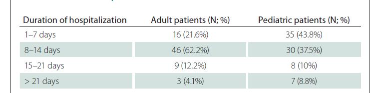 Tab. 4. Duration of hospitalization.
