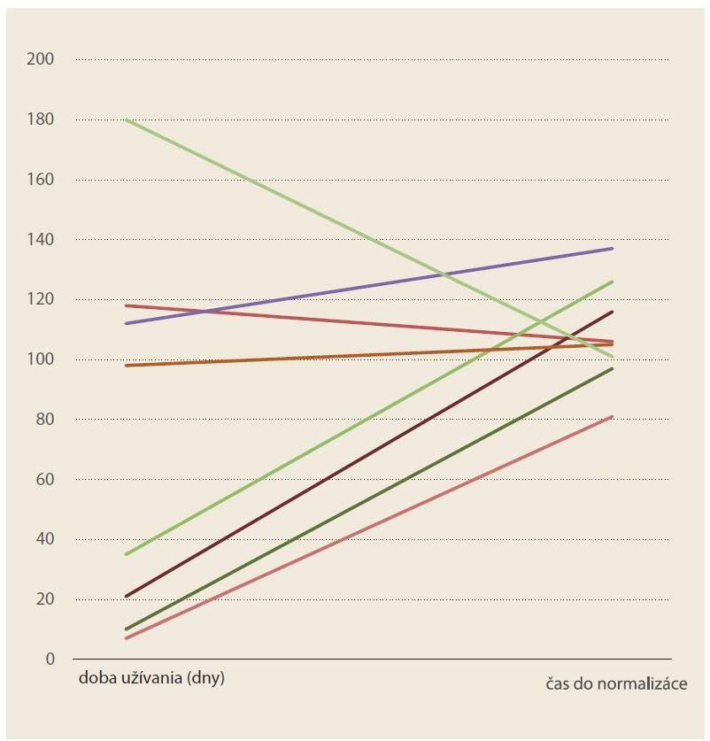 Vplyv trvania užívania anabolík (8 pacientov) na čas do normalizácie hladín bilirubínu počas sledovania. Graf ukazuje relatívne dlhý, ale konštantný čas potrebný na normalizáciu hladín bilirubínu bez ohľadu na dĺžku užívania anabolík.<br> Graph 2. Influence of the duration of anabolic use (8 patients) on the time to normalization of bilirubin levels during the study. The graph shows the relatively long but constant time required to normalize bilirubin levels regardless of the length of anabolic use.