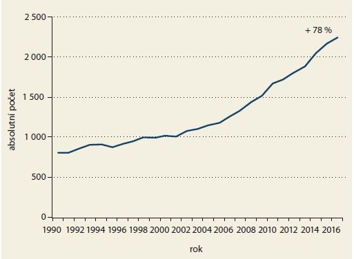 Epidemiologické trendy – vývoj prevalence s nárůstem v letech 2006– 2016 o 78 %. Zdroj: Národní onkologický registr ČR.<br> Graph 2. Epidemiological Trends – the development of prevalence with an increase of 78% in 2006–2016. Source: National Cancer Register of the Czech Republic