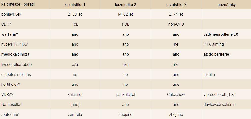 Srovnání prezentovaných kazuistik