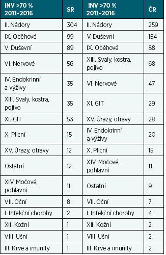 Porovnání počtu přiznaných invalidit > 70 % podle diagnostických skupin v SR a ČR v letech 2011–2016 na 100 000 obyvatel