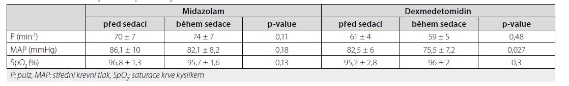 Získané hemodynamické parametry během studie