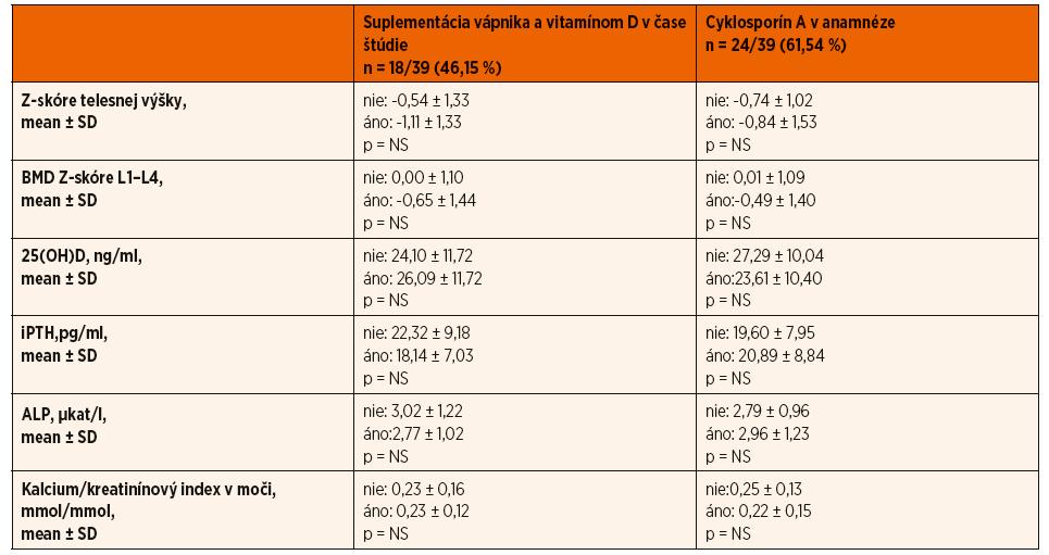 Zhodnotenie vplyvu suplementácie vápnika a vitamínu D v čase štúdie a cyklosporínu A v anamnéze na parametre kostného metabolizmu.