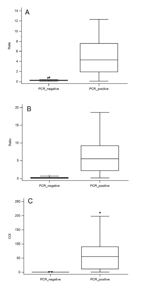 Fig. 1: Antibody performance for PCR-negative (n = 33) and PCR-positive samples (n = 101), A = ELISA SARSCoV- 2 IgA (Euroimmun), B = ELISA SARS-CoV-2 IgG (Euroimmun), C = Elecsys Anti-SARS-CoV-2 (Roche)