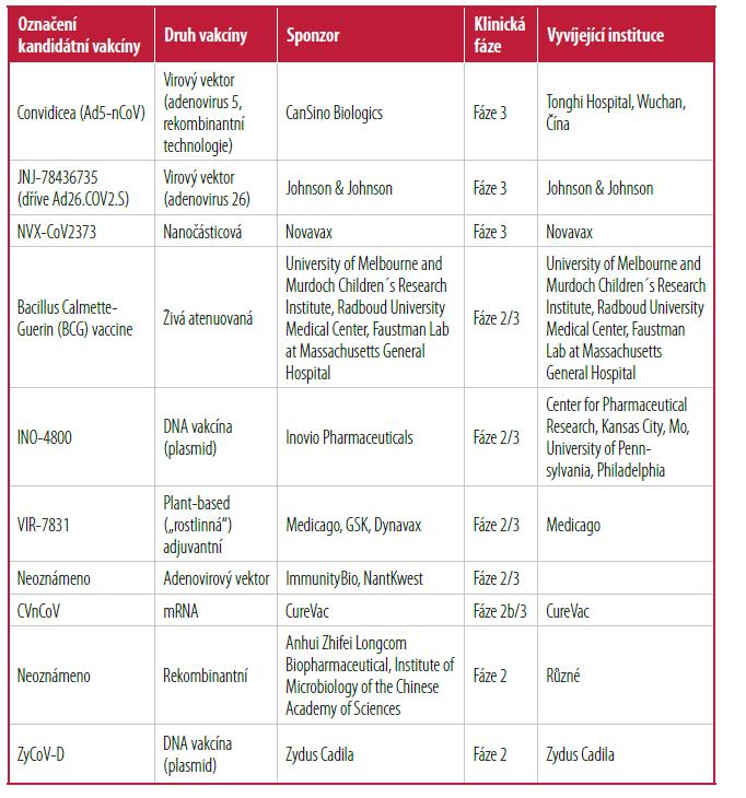 Příklady některých kandidátních vakcín proti COVID k datu 14. 1. 2021 [Upraveno podle 9]