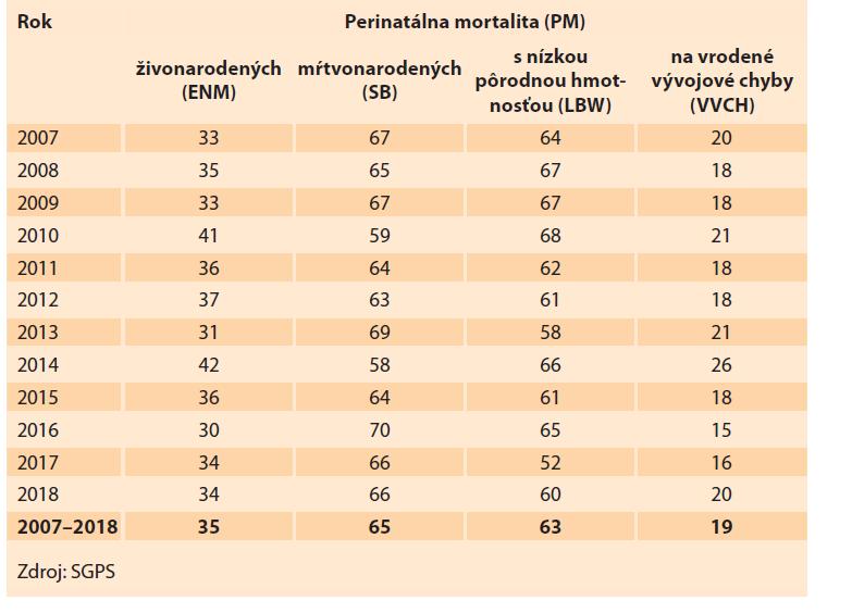 Podiel ENM, SB, LBW a VVCH (%) na PM v Slovenskej republike v rokoch 2007–2018.<br> Tab. 4. Share of ENM, SB, LBW and VVCH (%) in PM in the Slovak Republic in 2007–2018.