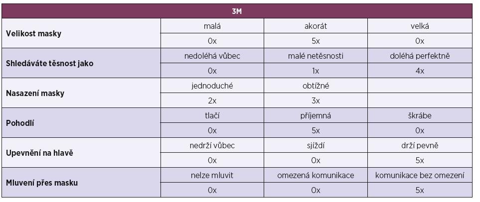 Subjektivní pocity – respirátor 3M [9]