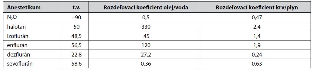 Fyzikálno-chemické vlastnosti vybraných inhalačných anestetík3)