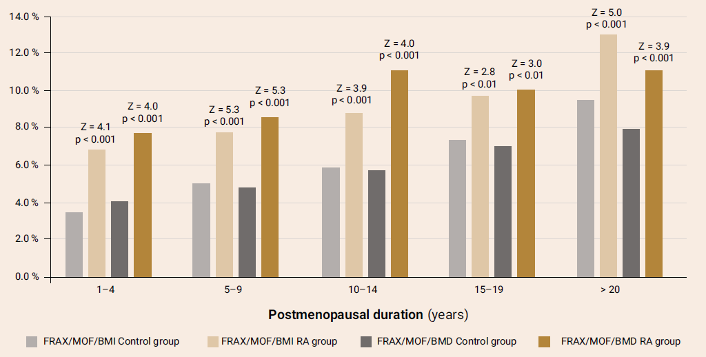 The 10-year probability of major osteoporotic fractures according to the Ukrainian FRAX version with/out