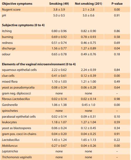 Differences in symptoms and elements of vaginal environment between smokers and non-smokers are represented as mean values ± SD<br> Tab. 2. Rozdíly mezi kuřačkami a nekuřačkami v příznacích a zastoupení mikroskopických prvků vaginálního prostředí jsou vyjádřeny jako průměr ± směrodatná odchylka