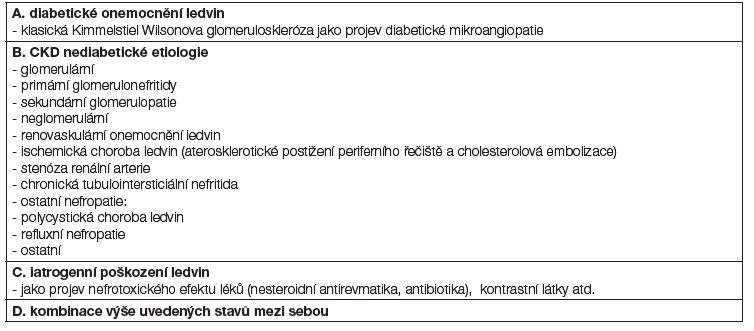 Tabulka 4B: Základní rozčlenění postižení ledvin u nemocných s diabetem